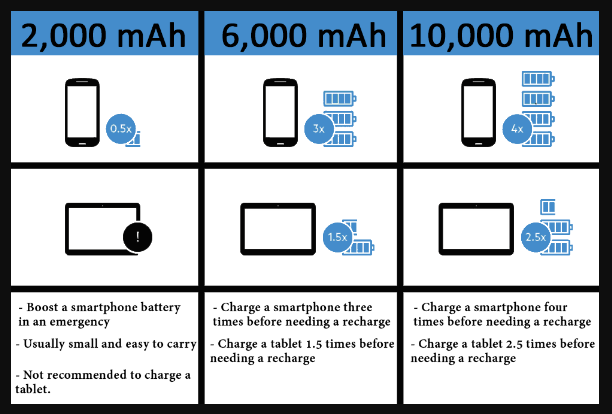 power bank capacity